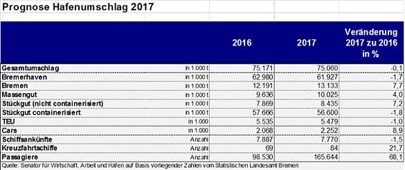 Prognose Hafenumschlag 2017 im Land Bremen